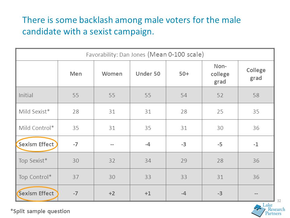 32 There is some backlash among male voters for the male candidate with a sexist campaign. Favorability: Dan Jones (Mean 0-100 scale) MenWomenUnder 50