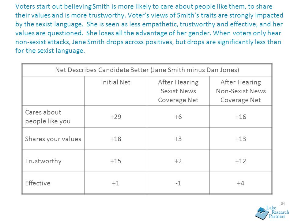 34 Voters start out believing Smith is more likely to care about people like them, to share their values and is more trustworthy. Voter's views of Smi