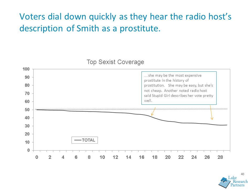 40 Voters dial down quickly as they hear the radio host's description of Smith as a prostitute. … she may be the most expensive prostitute in the hist