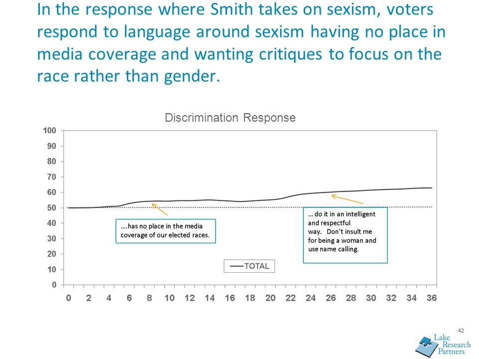 42 In the response where Smith takes on sexism, voters respond to language around sexism having no place in media coverage and wanting critiques to fo