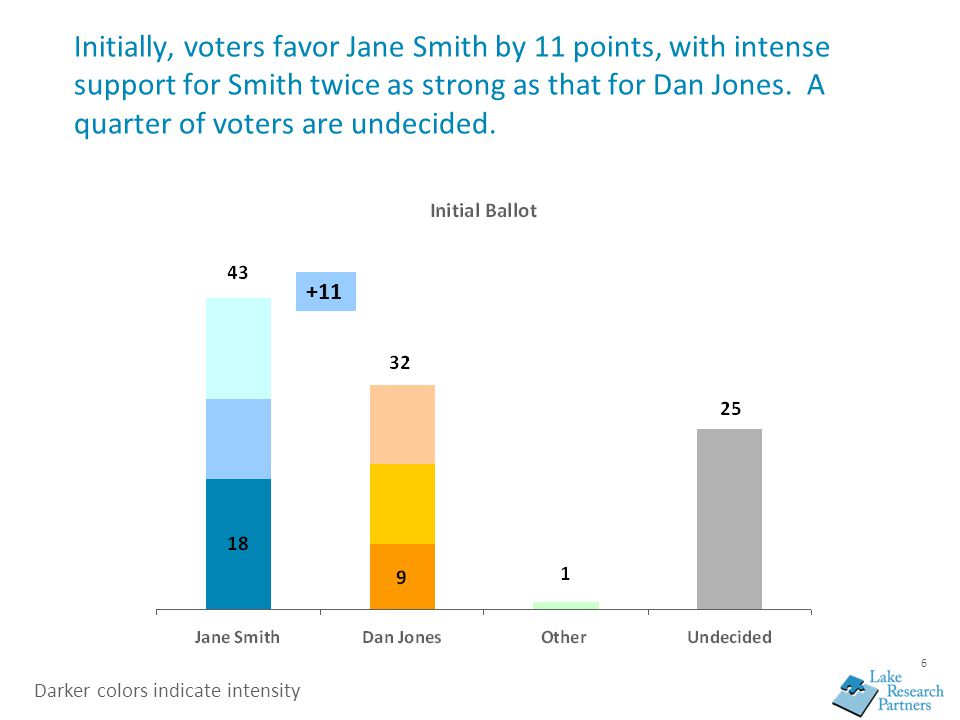 6 Initially, voters favor Jane Smith by 11 points, with intense support for Smith twice as strong as that for Dan Jones. A quarter of voters are undec
