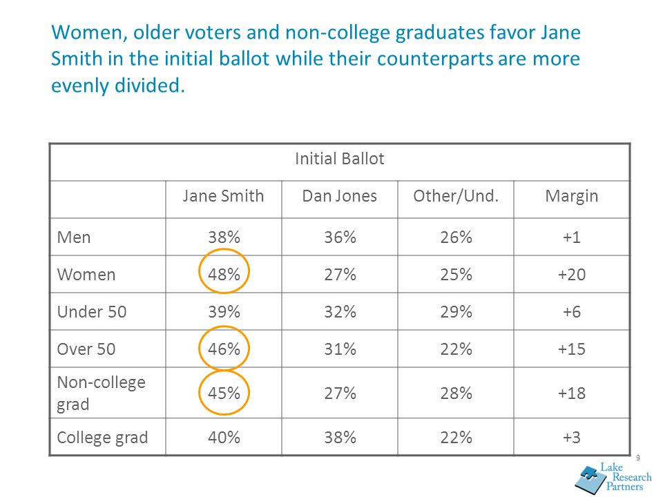 9 Women, older voters and non-college graduates favor Jane Smith in the initial ballot while their counterparts are more evenly divided. Initial Ballo