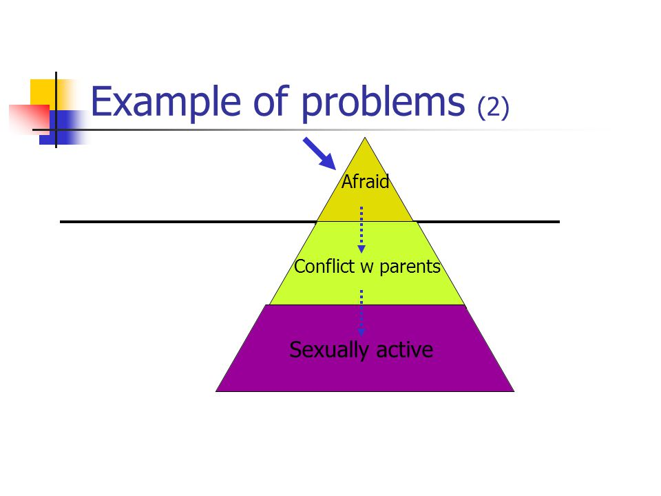 Example of problems (2) Afraid Conflict w parents Sexually active