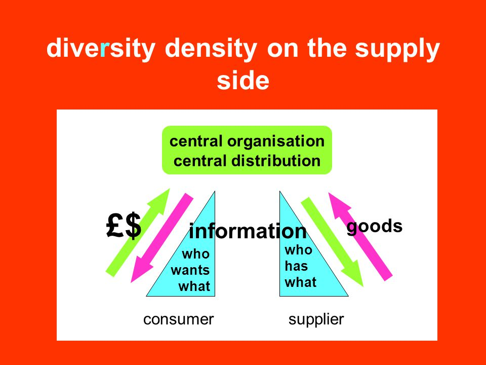 diversity density on the supply side central organisation central distribution information consumersupplier who wants what who has what goods £$