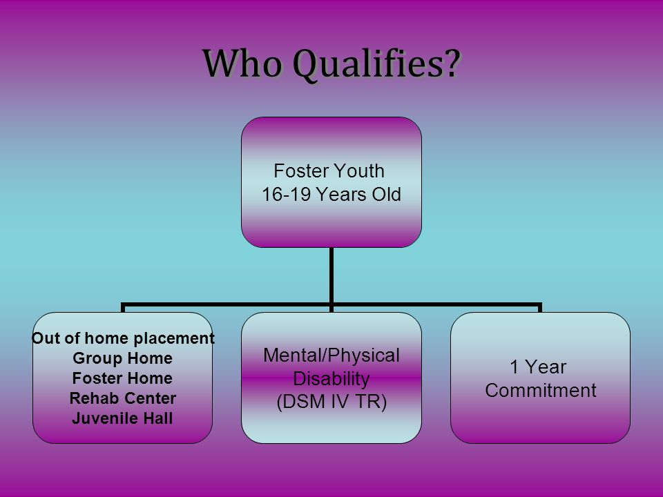 Foster Youth 16-19 Years Old Out of home placement Group Home Foster Home Rehab Center Juvenile Hall Mental/Physical Disability (DSM IV TR) 1 Year Com