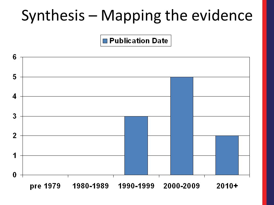 Synthesis – Mapping the evidence