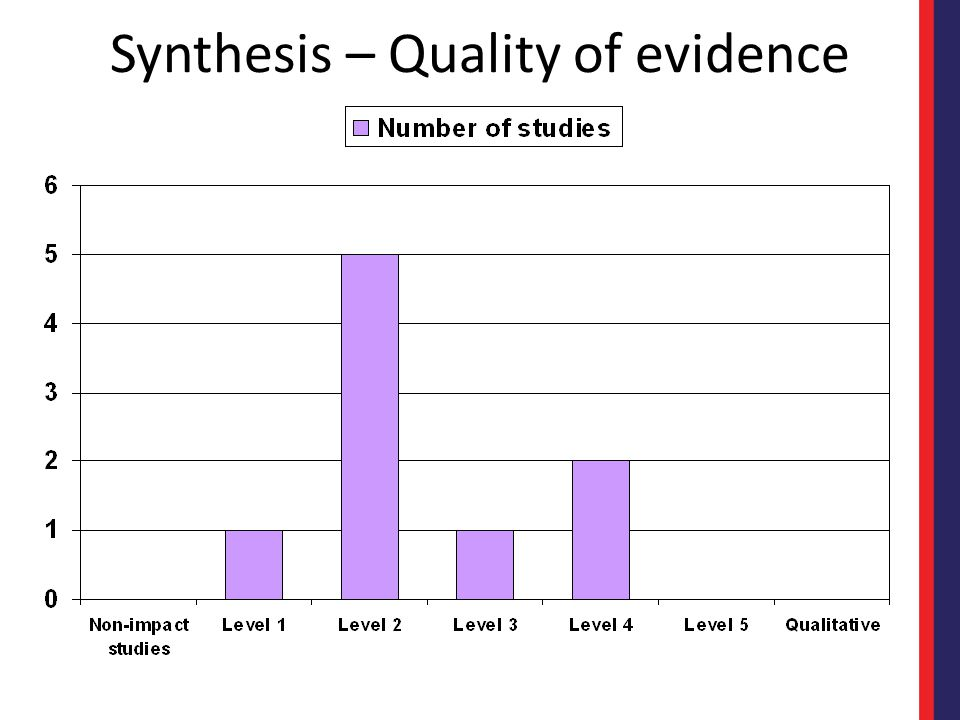 Synthesis – Quality of evidence