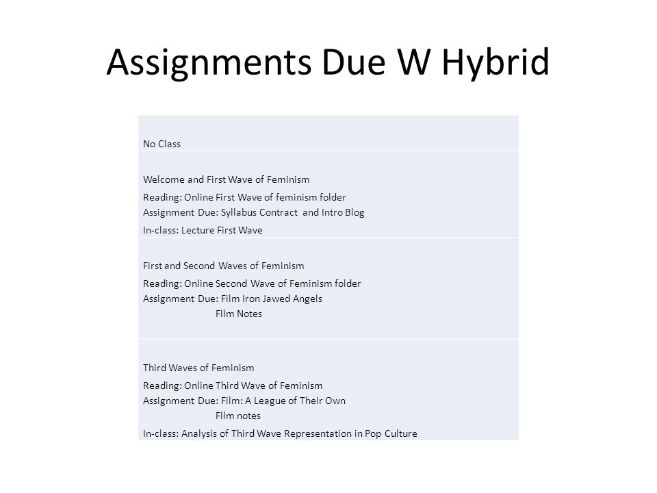 Assignments Due W Hybrid No Class Welcome and First Wave of Feminism Reading: Online First Wave of feminism folder Assignment Due: Syllabus Contract and Intro Blog In-class: Lecture First Wave First and Second Waves of Feminism Reading: Online Second Wave of Feminism folder Assignment Due: Film Iron Jawed Angels Film Notes Third Waves of Feminism Reading: Online Third Wave of Feminism Assignment Due: Film: A League of Their Own Film notes In-class: Analysis of Third Wave Representation in Pop Culture