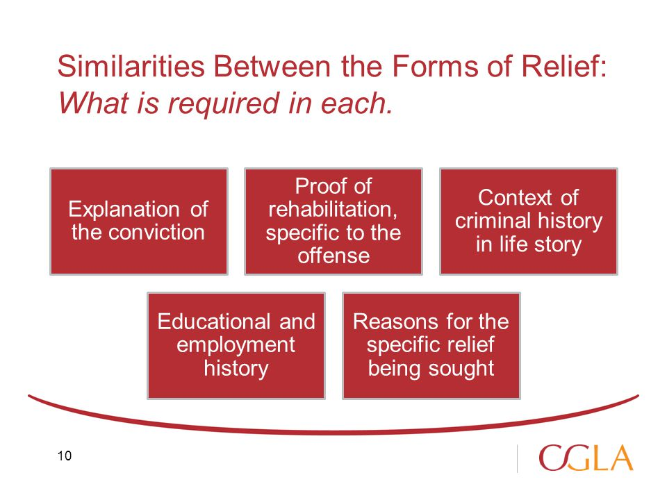 Similarities Between the Forms of Relief: What is required in each.