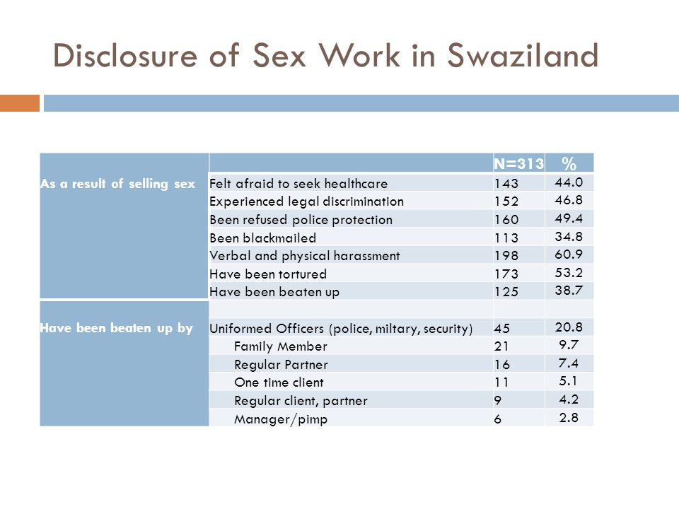 Disclosure of Sex Work in Swaziland As a result of selling sex N=313 % Felt afraid to seek healthcare143 44.0 Experienced legal discrimination152 46.8 Been refused police protection160 49.4 Been blackmailed113 34.8 Verbal and physical harassment198 60.9 Have been tortured173 53.2 Have been beaten up125 38.7 Have been beaten up by Uniformed Officers (police, miltary, security)45 20.8 Family Member21 9.7 Regular Partner16 7.4 One time client11 5.1 Regular client, partner9 4.2 Manager/pimp6 2.8