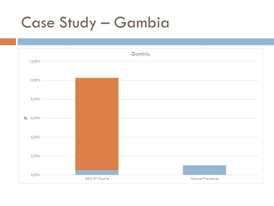 Case Study – Gambia