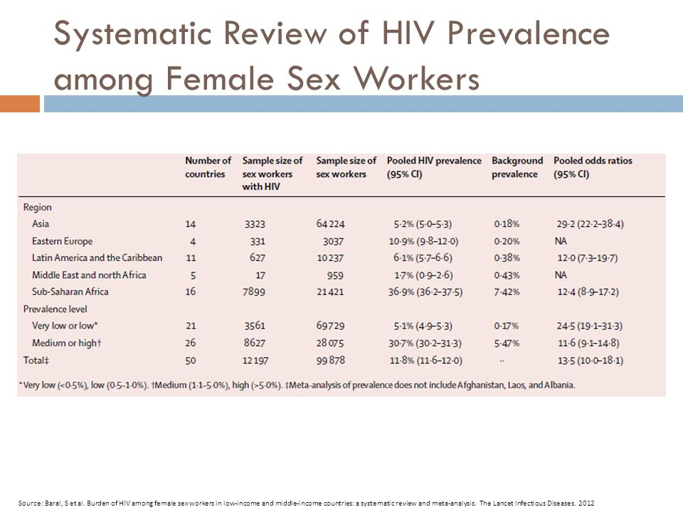 Systematic Review of HIV Prevalence among Female Sex Workers Source: Baral, S et al.