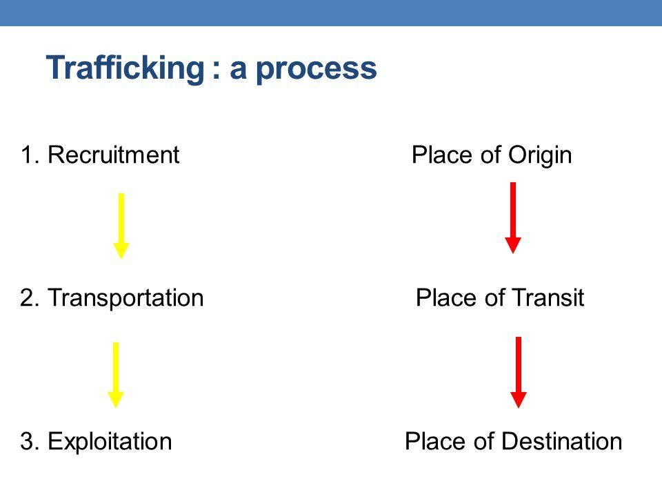Trafficking : a process 1. Recruitment Place of Origin 2. Transportation Place of Transit 3. Exploitation Place of Destination
