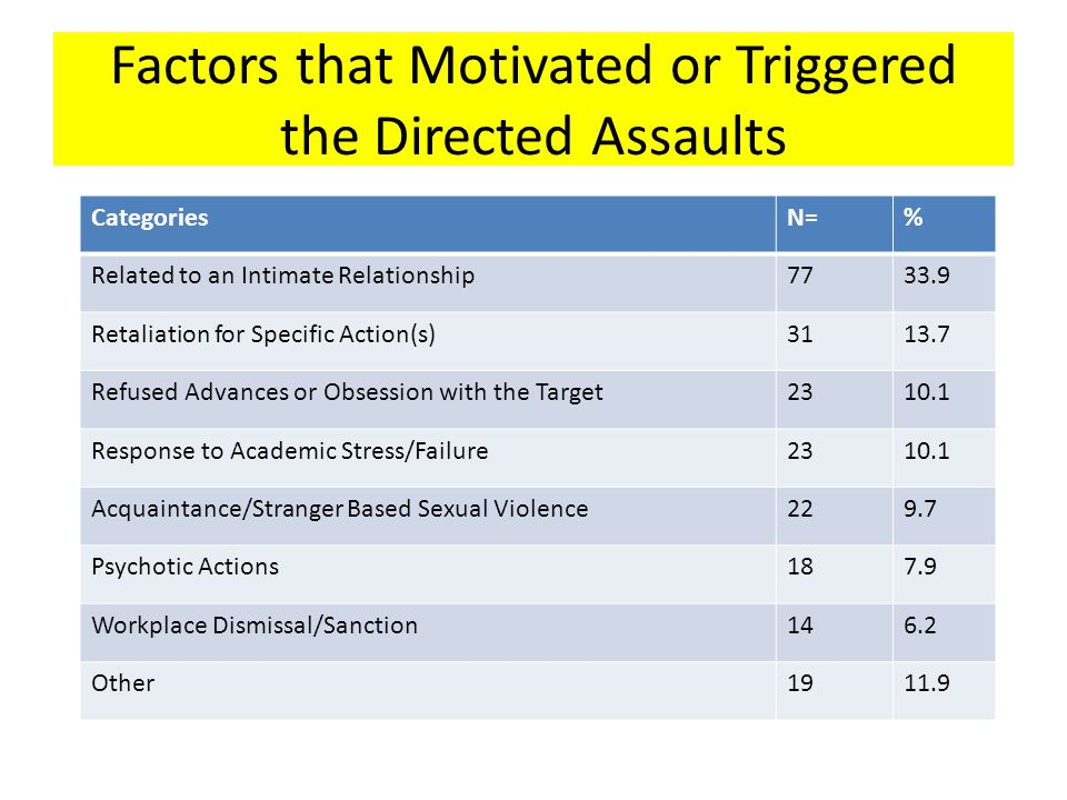 Factors that Motivated or Triggered the Directed Assaults CategoriesN=% Related to an Intimate Relationship7733.9 Retaliation for Specific Action(s)31