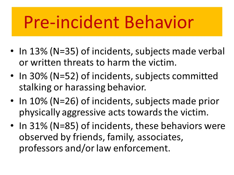 Pre-incident Behavior In 13% (N=35) of incidents, subjects made verbal or written threats to harm the victim. In 30% (N=52) of incidents, subjects com