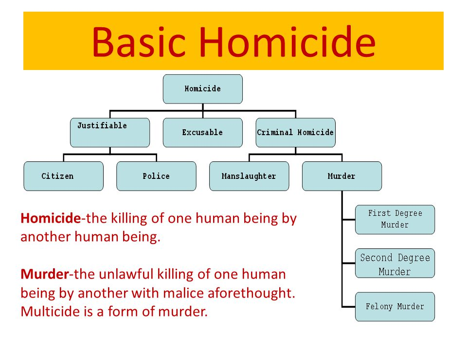 Basic Homicide Homicide-the killing of one human being by another human being. Murder-the unlawful killing of one human being by another with malice a