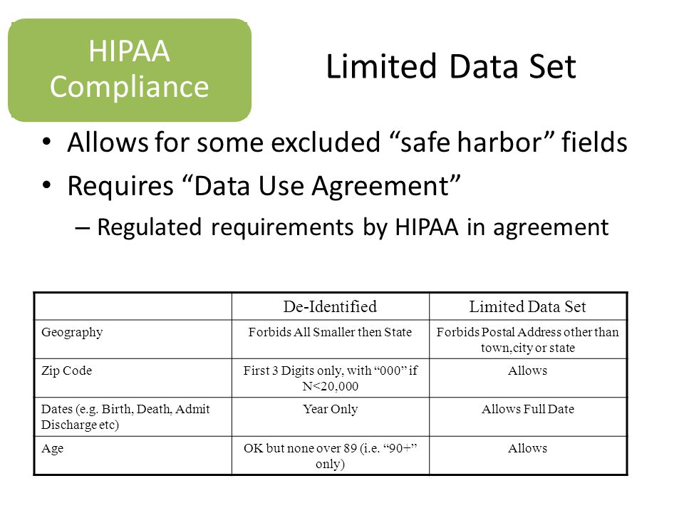 Limited Data Set Allows for some excluded safe harbor fields Requires Data Use Agreement – Regulated requirements by HIPAA in agreement HIPAA Compliance De-IdentifiedLimited Data Set GeographyForbids All Smaller then StateForbids Postal Address other than town,city or state Zip CodeFirst 3 Digits only, with 000 if N<20,000 Allows Dates (e.g.