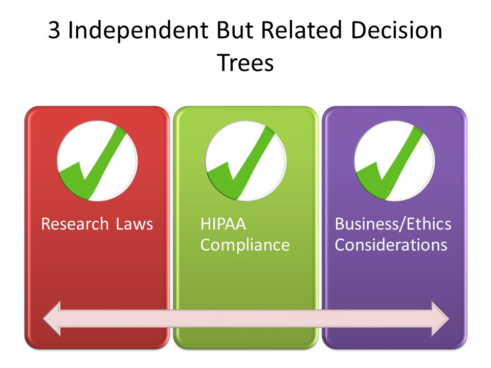 3 Independent But Related Decision Trees Research LawsHIPAA Compliance Business/Ethics Considerations