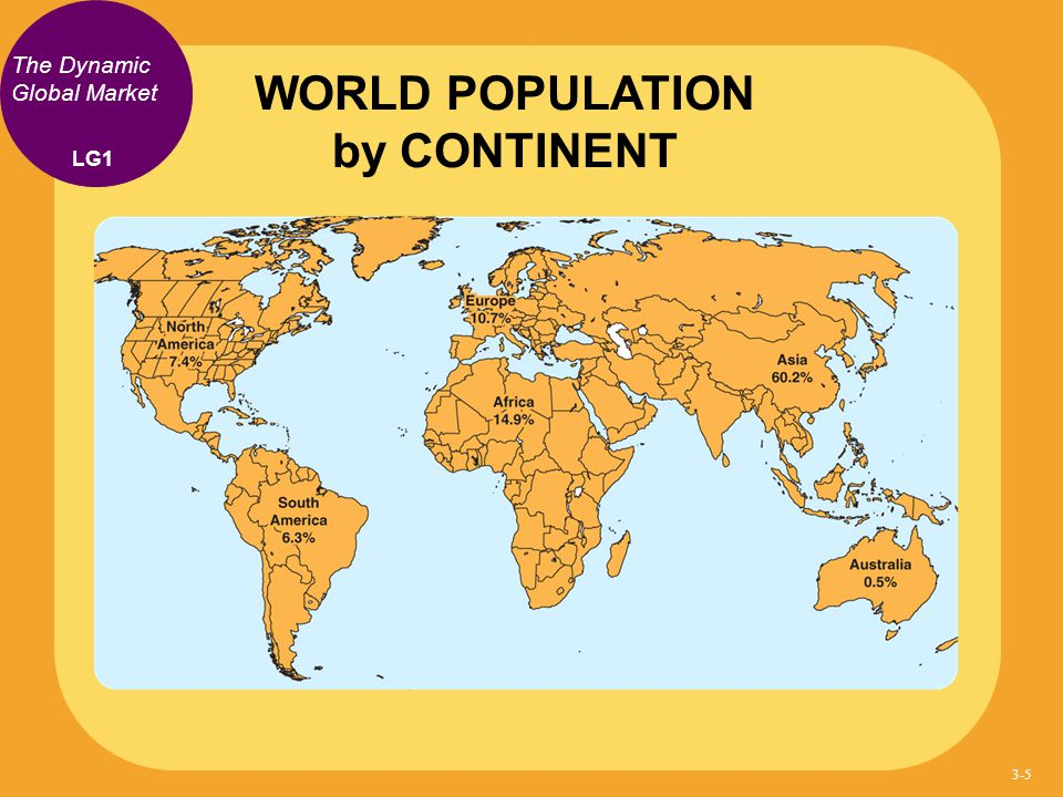The Dynamic Global Market WORLD POPULATION by CONTINENT LG1 3-5