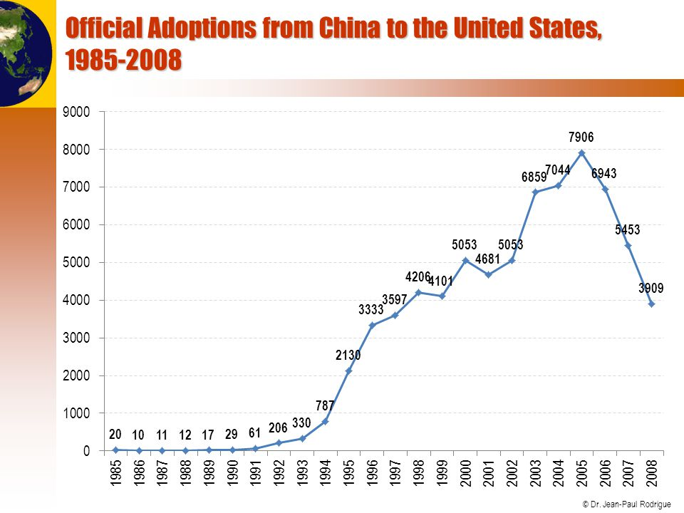 © Dr. Jean-Paul Rodrigue Official Adoptions from China to the United States, 1985-2008