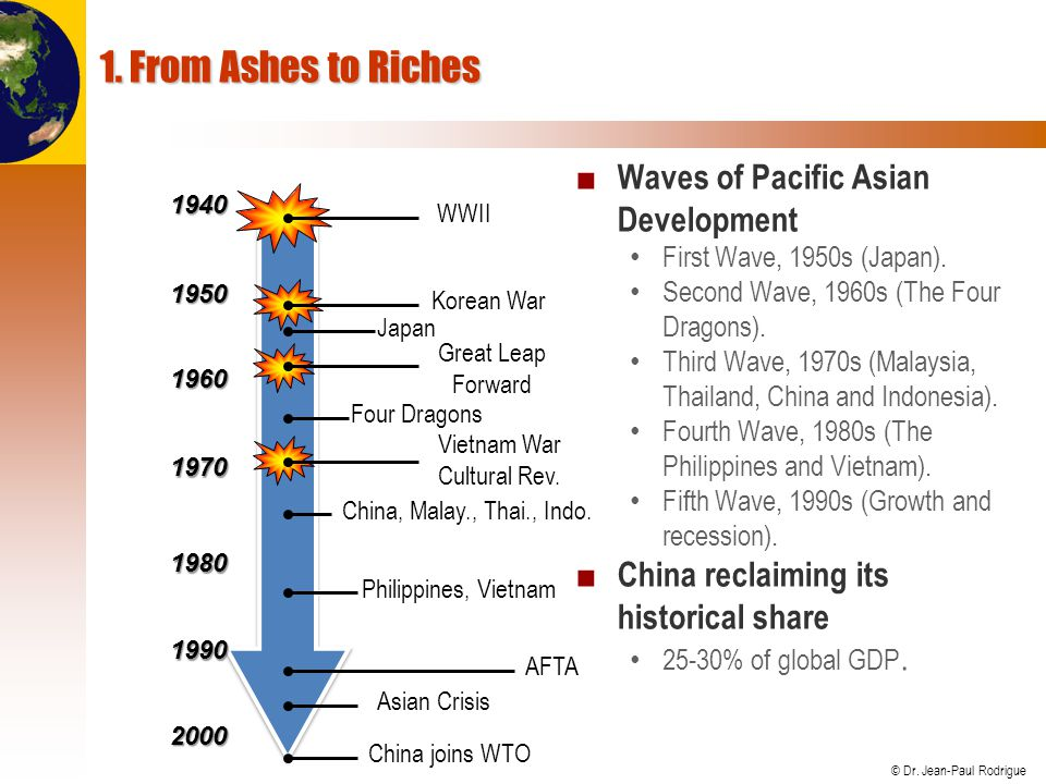 © Dr. Jean-Paul Rodrigue 1. From Ashes to Riches ■ Waves of Pacific Asian Development First Wave, 1950s (Japan). Second Wave, 1960s (The Four Dragons)