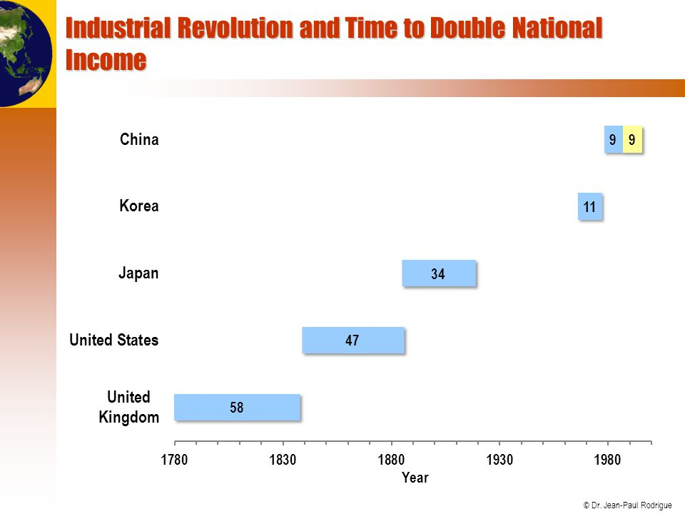 © Dr. Jean-Paul Rodrigue Industrial Revolution and Time to Double National Income