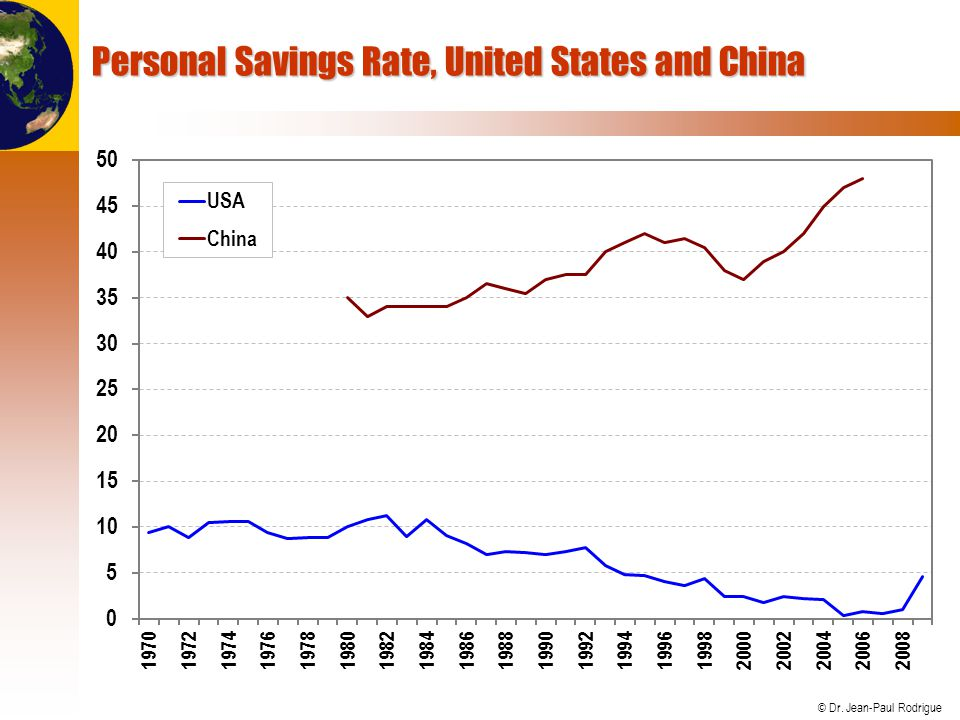 © Dr. Jean-Paul Rodrigue Personal Savings Rate, United States and China