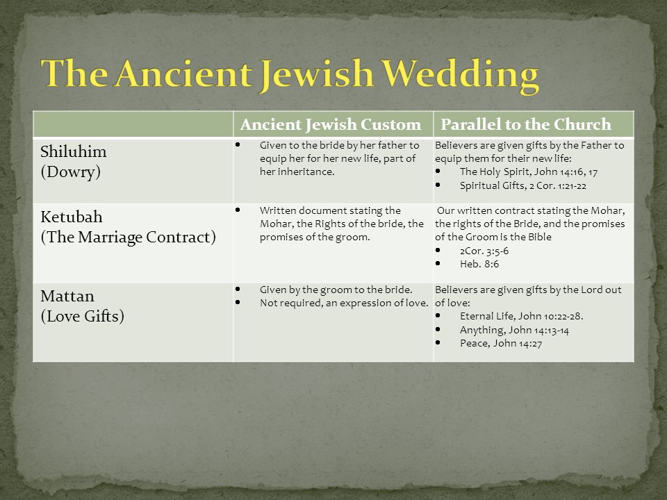Ancient Jewish CustomParallel to the Church Shiluhim (Dowry)  Given to the bride by her father to equip her for her new life, part of her inheritance.