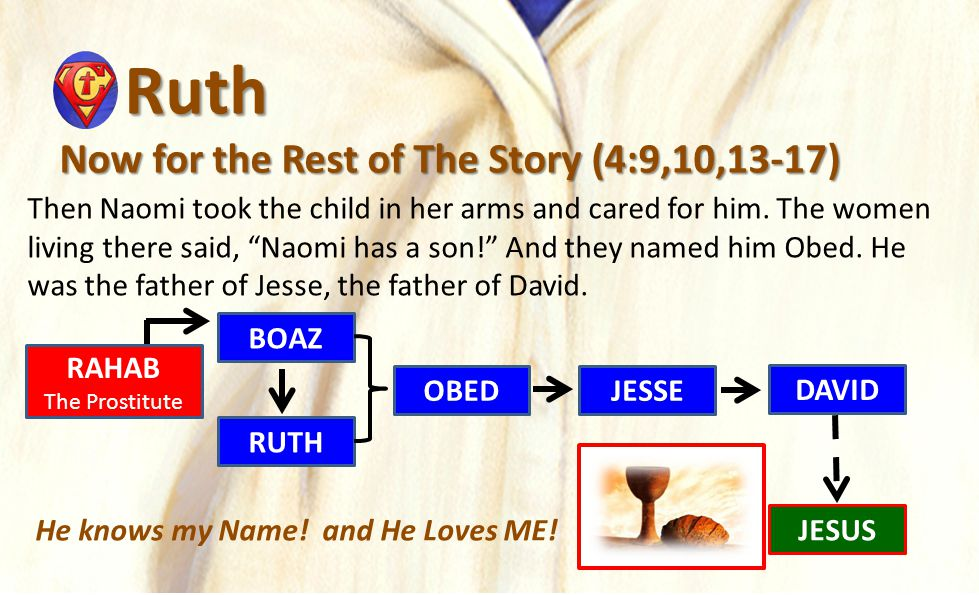 """Ruth Ruth Now for the Rest of The Story (4:9,10,13-17) Then Naomi took the child in her arms and cared for him. The women living there said, """"Naomi ha"""