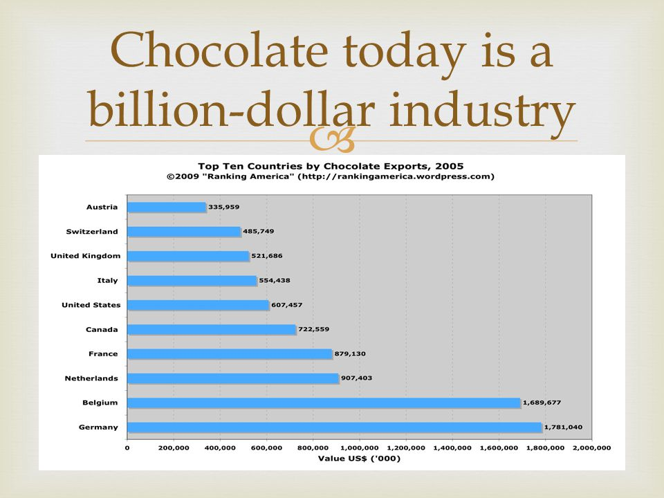  Chocolate today is a billion-dollar industry
