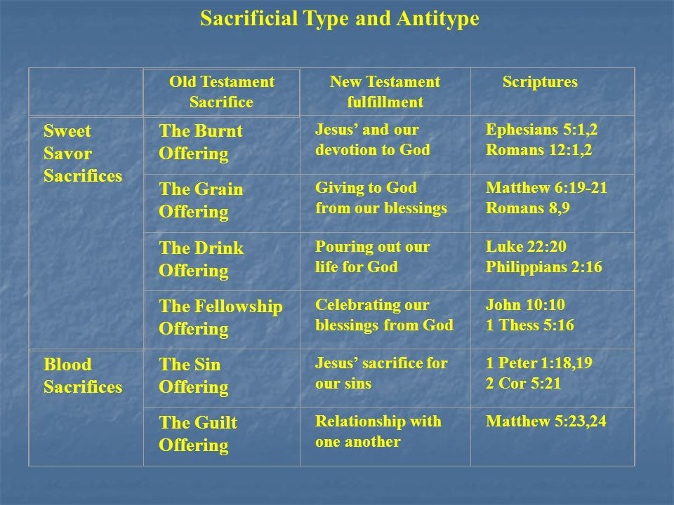 Sacrificial Type and Antitype Old Testament Sacrifice New Testament fulfillment Scriptures Sweet Savor Sacrifices The Burnt Offering Jesus' and our devotion to God Ephesians 5:1,2 Romans 12:1,2 The Grain Offering Giving to God from our blessings Matthew 6:19-21 Romans 8,9 The Drink Offering Pouring out our life for God Luke 22:20 Philippians 2:16 The Fellowship Offering Celebrating our blessings from God John 10:10 1 Thess 5:16 Blood Sacrifices The Sin Offering Jesus' sacrifice for our sins 1 Peter 1:18,19 2 Cor 5:21 The Guilt Offering Relationship with one another Matthew 5:23,24