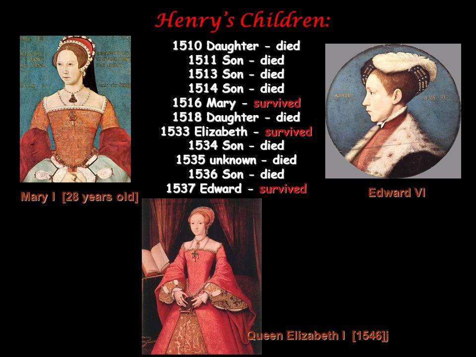Henry's Children: 1510 Daughter - died 1511 Son - died 1513 Son - died 1514 Son - died 1516 Mary - survived 1518 Daughter - died 1533 Elizabeth - survived 1534 Son - died 1535 unknown - died 1536 Son - died 1537 Edward - survived Edward VI Mary I [28 years old] Queen Elizabeth I [1546]j