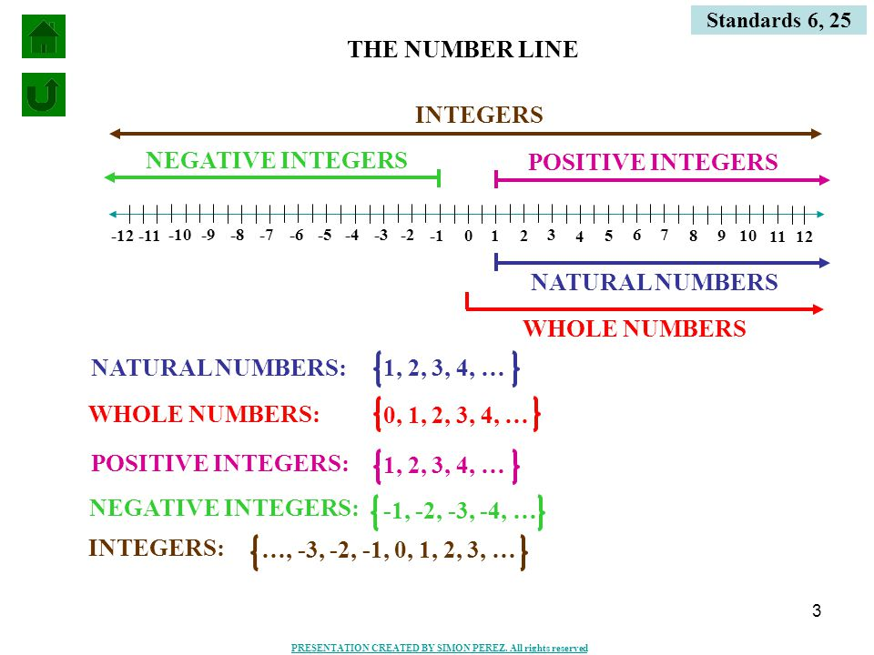 3 Standards 6, 25 012 3 4 5 6 7 8 9 10 11 12 -2 -3 -4 -5 -6-7 -10 -11-12 -8-9 WHOLE NUMBERS NATURAL NUMBERS POSITIVE INTEGERS INTEGERS NEGATIVE INTEGERS THE NUMBER LINE NATURAL NUMBERS:1, 2, 3, 4, … WHOLE NUMBERS: 0, 1, 2, 3, 4, … POSITIVE INTEGERS: 1, 2, 3, 4, … NEGATIVE INTEGERS: -1, -2, -3, -4, … INTEGERS: …, -3, -2, -1, 0, 1, 2, 3, … PRESENTATION CREATED BY SIMON PEREZ.