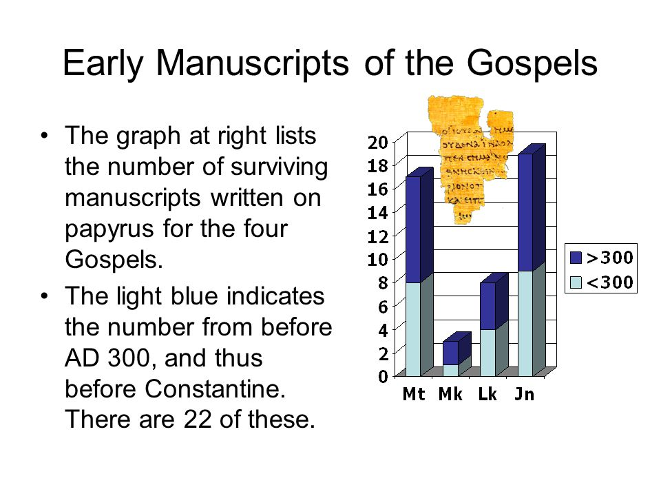 Early Manuscripts of the Gospels The graph at right lists the number of surviving manuscripts written on papyrus for the four Gospels. The light blue