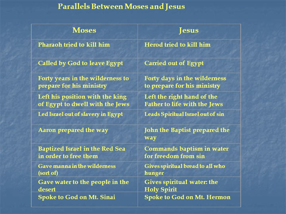 Parallels Between Moses and Jesus Moses Jesus Pharaoh tried to kill him Herod tried to kill him Called by God to leave EgyptCarried out of Egypt Forty years in the wilderness to prepare for his ministry Forty days in the wilderness to prepare for his ministry Left his position with the king of Egypt to dwell with the Jews Left the right hand of the Father to life with the Jews Led Israel out of slavery in EgyptLeads Spiritual Israel out of sin Aaron prepared the way John the Baptist prepared the way Baptized Israel in the Red Sea in order to free them Commands baptism in water for freedom from sin Gave manna in the wilderness (sort of) Gives spiritual bread to all who hunger Gave water to the people in the desert Gives spiritual water: the Holy Spirit Spoke to God on Mt.