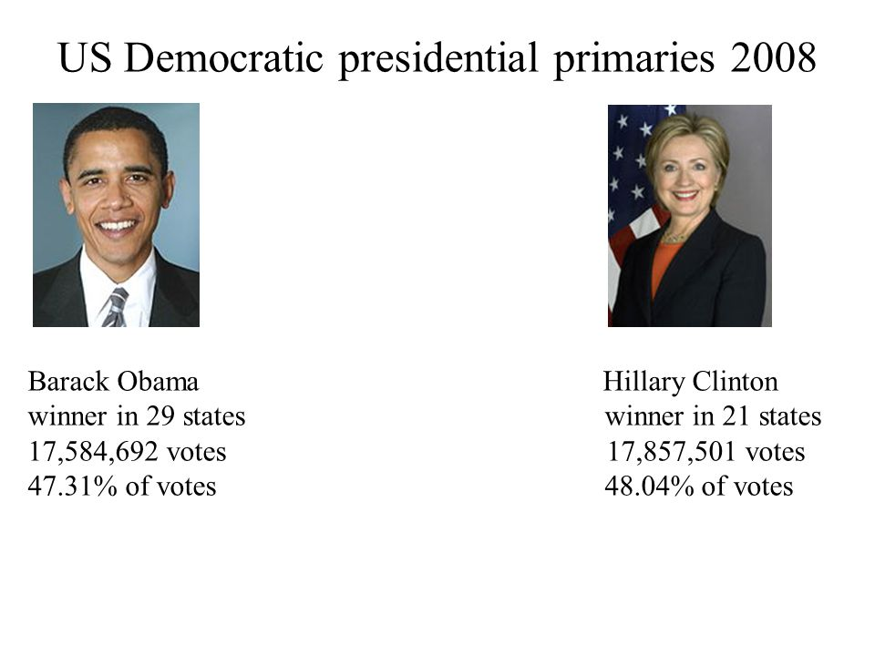 US Democratic presidential primaries 2008 Barack Obama Hillary Clinton winner in 29 states winner in 21 states 17,584,692 votes 17,857,501 votes 47.31% of votes 48.04% of votes