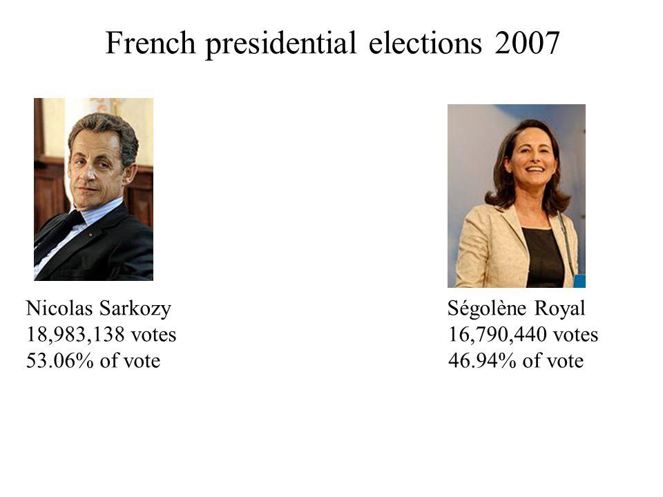 French presidential elections 2007 Nicolas Sarkozy Ségolène Royal 18,983,138 votes 16,790,440 votes 53.06% of vote 46.94% of vote