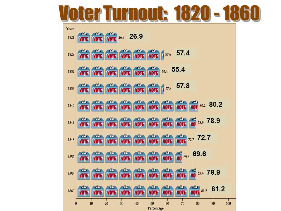 Voter Turnout: 1820 - 1860 26.9 57.4 55.4 57.8 80.2 78.9 72.7 69.6 78.9 81.2