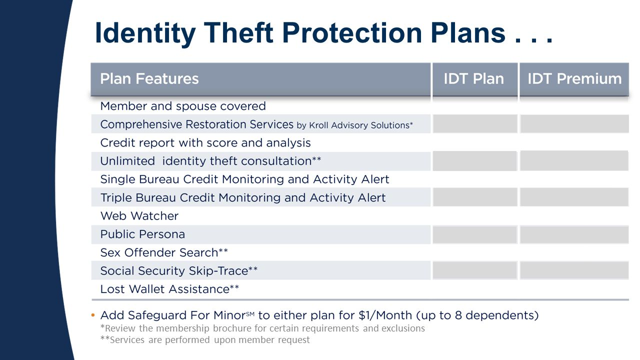 Identity Theft Protection Plans...