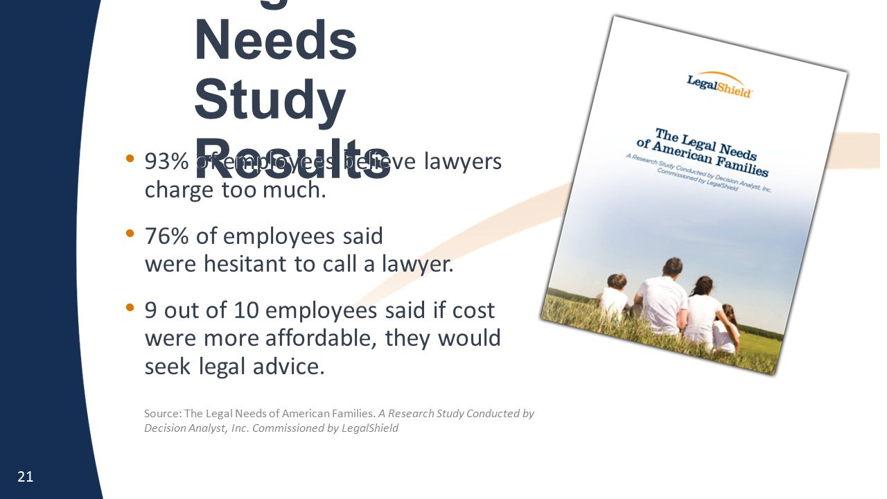 21 Legal Needs Study Results Source: The Legal Needs of American Families.