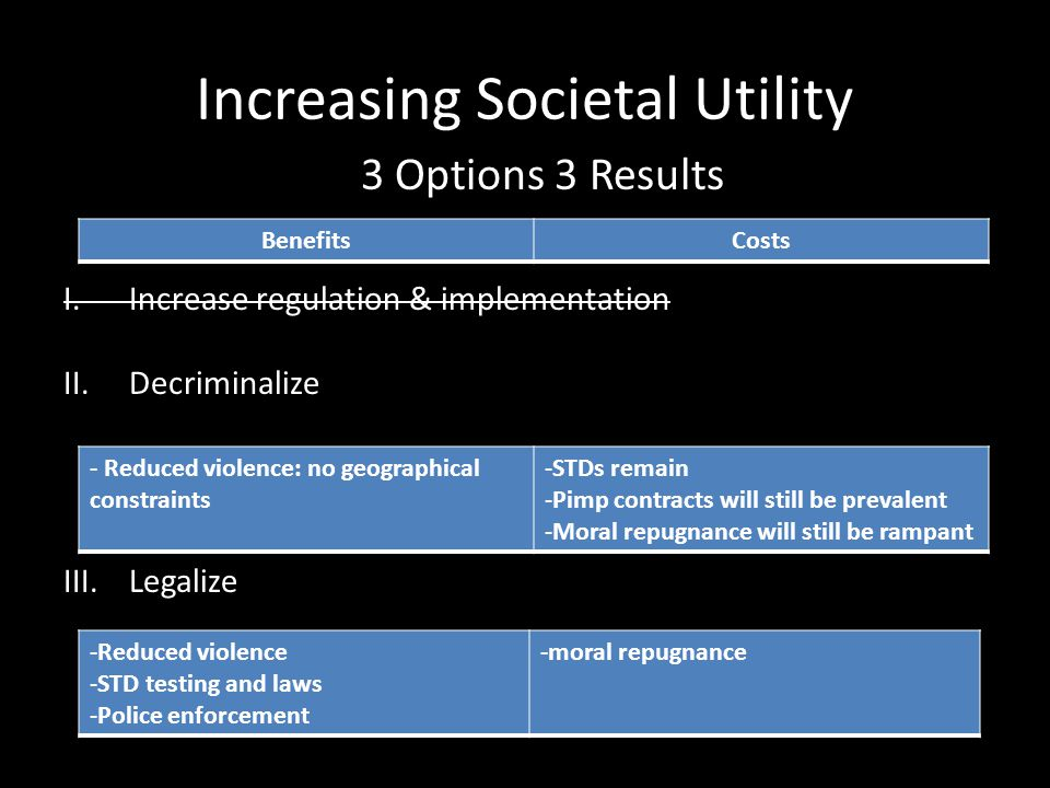 Increasing Societal Utility 3 Options 3 Results I.Increase regulation & implementation II.Decriminalize III.Legalize BenefitsCosts - Reduced violence: no geographical constraints -STDs remain -Pimp contracts will still be prevalent -Moral repugnance will still be rampant -Reduced violence -STD testing and laws -Police enforcement -moral repugnance