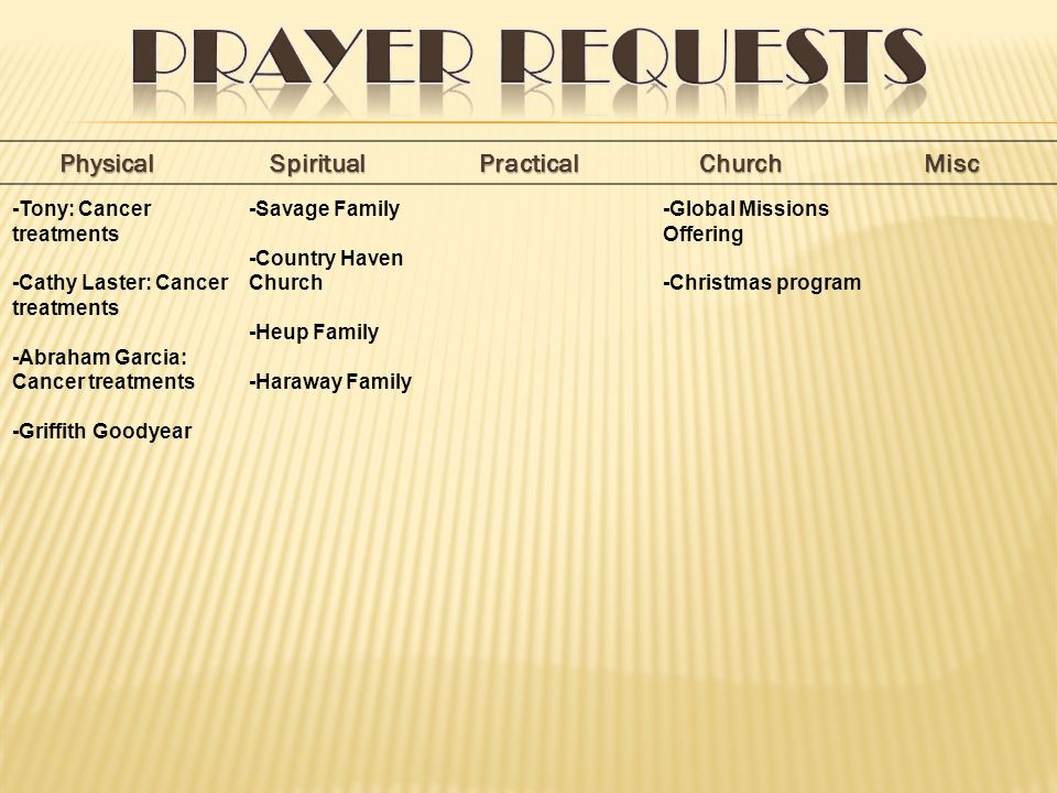 PhysicalSpiritualPracticalChurchMisc -Savage Family -Country Haven Church -Heup Family -Haraway Family -Tony: Cancer treatments -Cathy Laster: Cancer treatments -Abraham Garcia: Cancer treatments -Griffith Goodyear -Global Missions Offering -Christmas program