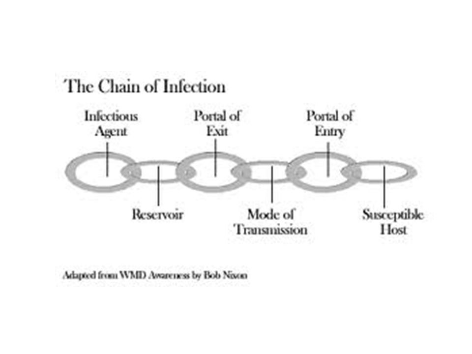 AIDS = Acquired Immune Deficiency Syndrome Opportunistic Infections = common bacteria, fungus, viruses,etc.