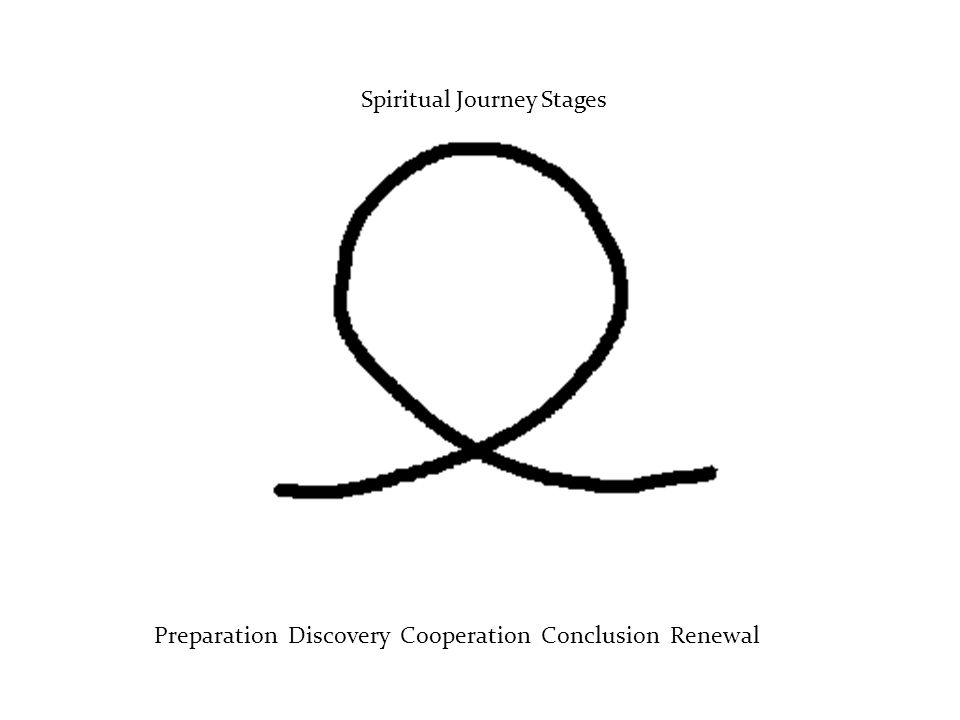 Spiritual Journey Stages Preparation Discovery Cooperation Conclusion Renewal