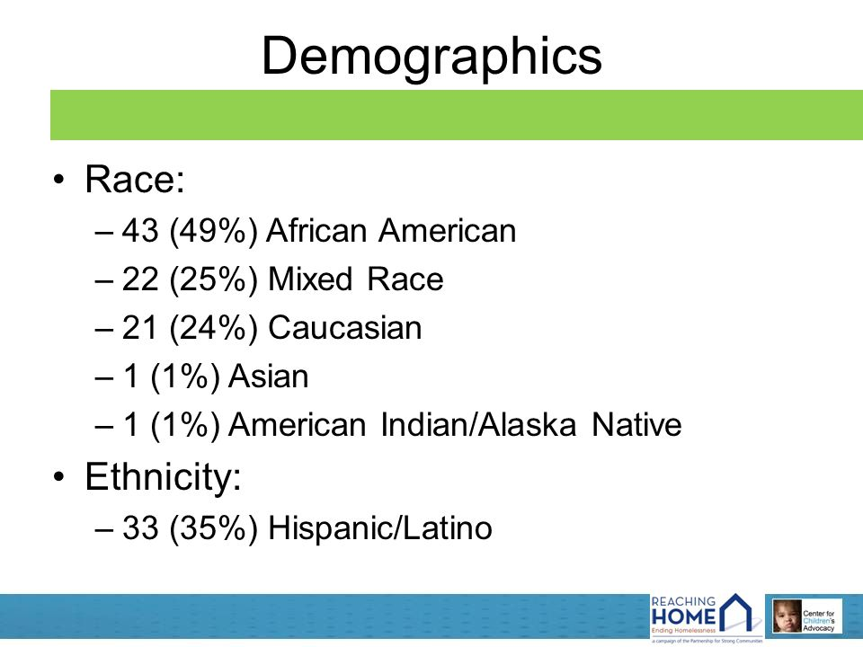 Demographics Race: –43 (49%) African American –22 (25%) Mixed Race –21 (24%) Caucasian –1 (1%) Asian –1 (1%) American Indian/Alaska Native Ethnicity: –33 (35%) Hispanic/Latino