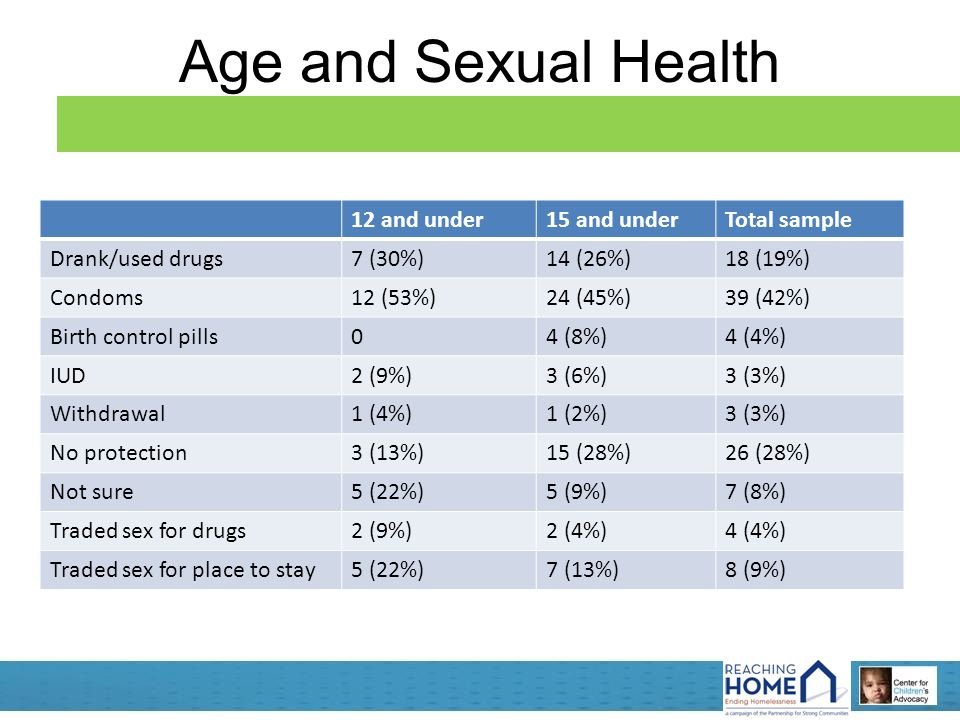Age and Sexual Health 12 and under15 and underTotal sample Drank/used drugs7 (30%)14 (26%)18 (19%) Condoms12 (53%)24 (45%)39 (42%) Birth control pills04 (8%)4 (4%) IUD2 (9%)3 (6%)3 (3%) Withdrawal1 (4%)1 (2%)3 (3%) No protection3 (13%)15 (28%)26 (28%) Not sure5 (22%)5 (9%)7 (8%) Traded sex for drugs2 (9%)2 (4%)4 (4%) Traded sex for place to stay5 (22%)7 (13%)8 (9%)