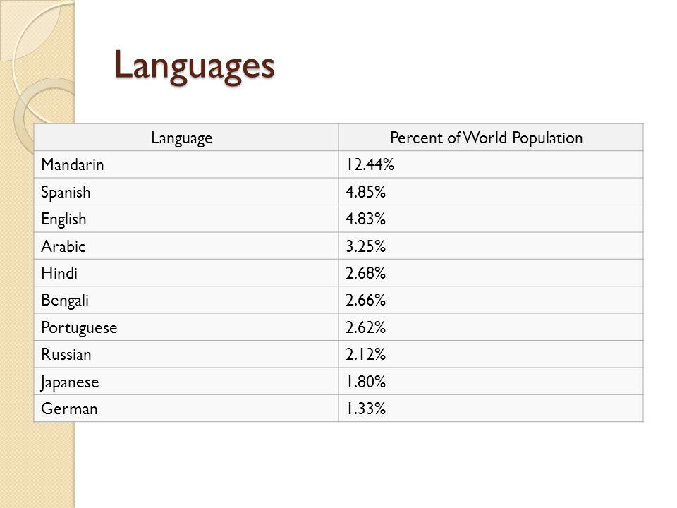 Religions Five largest religions % of world population Christianity33% Islam19.6% Hinduism13.4% Chinese folk religion6.4% Buddhism5.9%