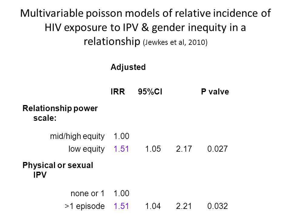 Multivariable poisson models of relative incidence of HIV exposure to IPV & gender inequity in a relationship (Jewkes et al, 2010) Adjusted IRR95%CIP valve Relationship power scale: mid/high equity1.00 low equity1.511.052.170.027 Physical or sexual IPV none or 11.00 >1 episode1.511.042.210.032