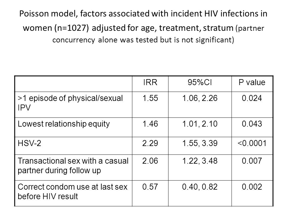 Poisson model, factors associated with incident HIV infections in women (n=1027) adjusted for age, treatment, stratum (partner concurrency alone was tested but is not significant) IRR95%CIP value >1 episode of physical/sexual IPV 1.551.06, 2.260.024 Lowest relationship equity1.461.01, 2.100.043 HSV-22.291.55, 3.39<0.0001 Transactional sex with a casual partner during follow up 2.061.22, 3.480.007 Correct condom use at last sex before HIV result 0.570.40, 0.820.002