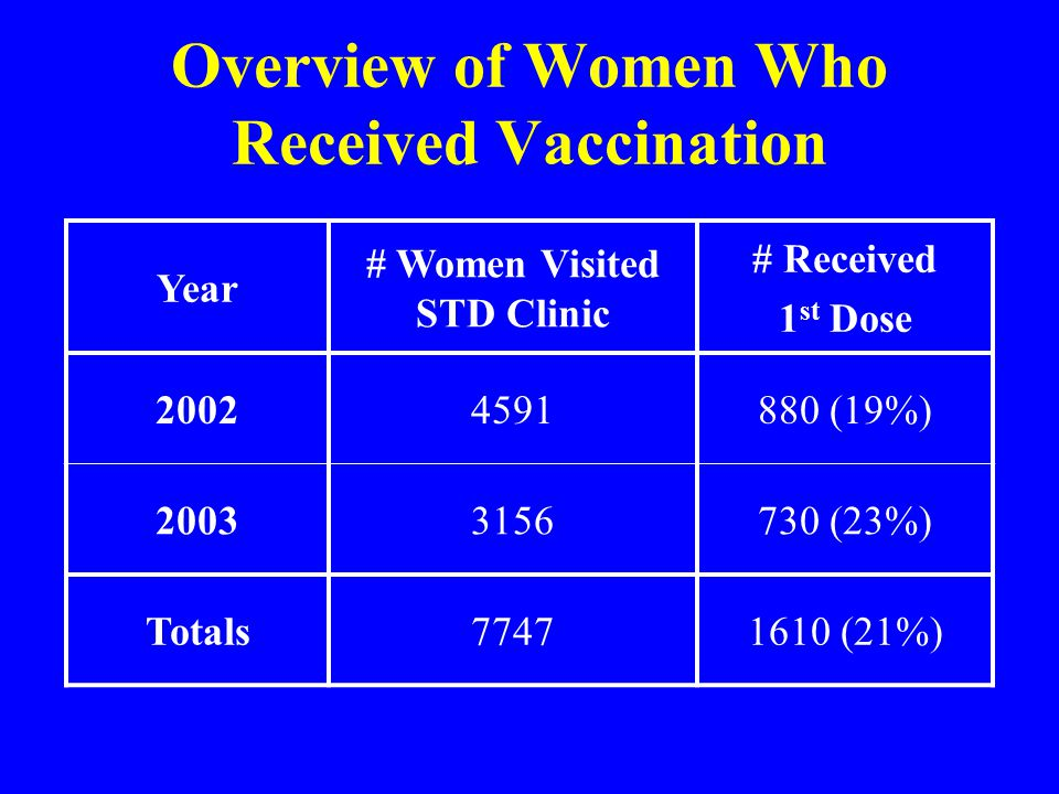 Overview of Women Who Received Vaccination Year # Women Visited STD Clinic # Received 1 st Dose 20024591880 (19%) 20033156730 (23%) Totals77471610 (21%)